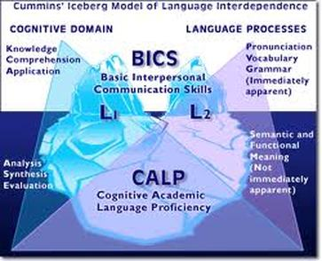 8 Benefits of English Language Learning (ELL/ESL)